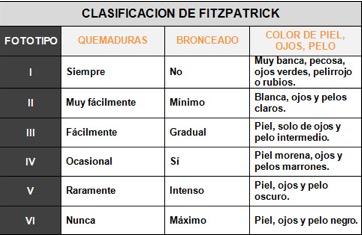 clasificacion_fitzpatrick_tomar_sol